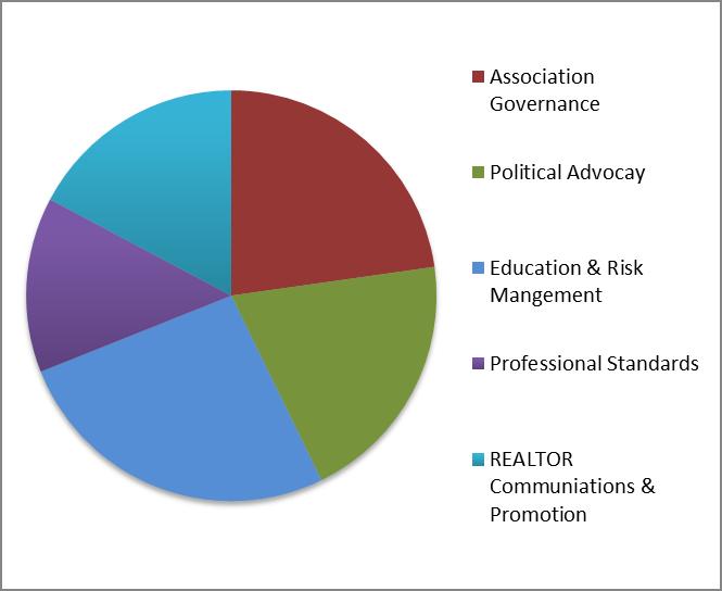EAR Member Benefits chart